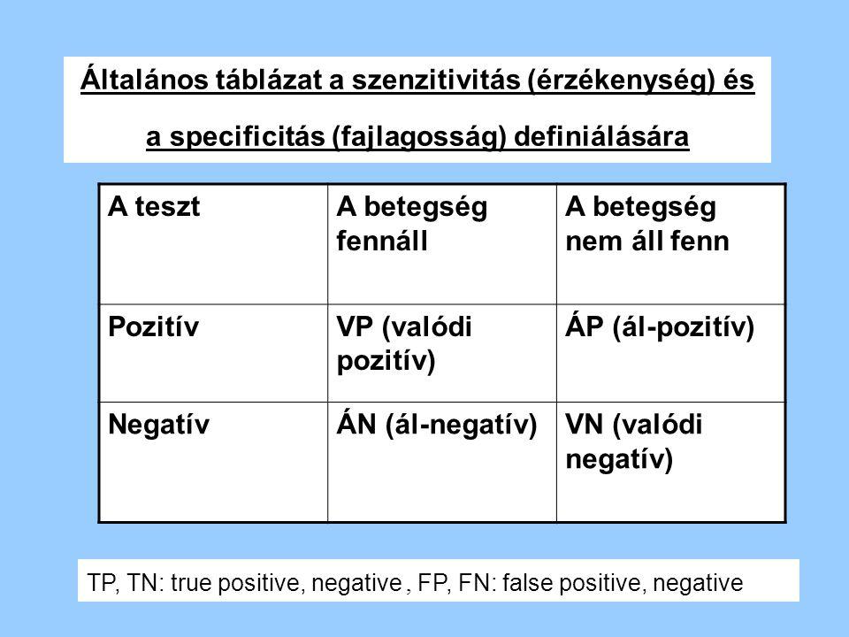  Szenzitivitás: azoknak a betegeknek százalékaránya, akiknek a tesztje pozitív szenzitivitás = VP/(VP+ÁN)  Specificitás: azoknak a nem betegeknek a százalékaránya, akiknek a tesztje negatív specificitás = VN/(VN+ÁP)