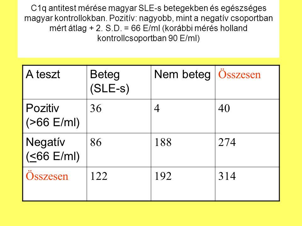 C1q antitest mérése magyar SLE-s betegekben és egészséges magyar kontrollokban. Pozitív: nagyobb, mint a negatív csoportban mért átlag + 2. S.D. = 66