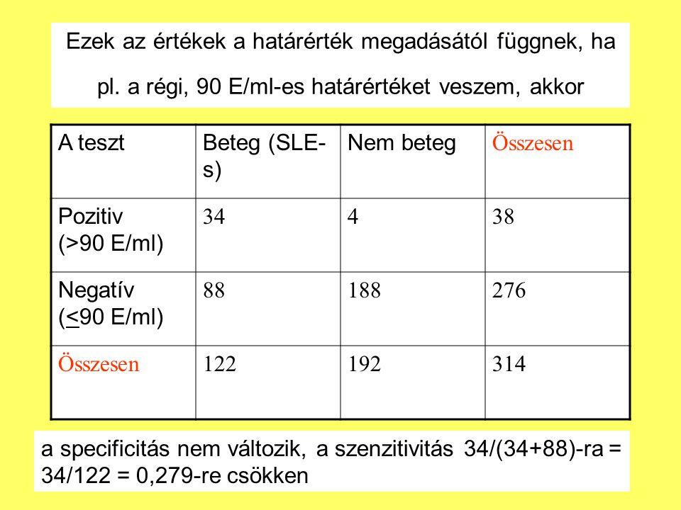 Ezek az értékek a határérték megadásától függnek, ha pl. a régi, 90 E/ml-es határértéket veszem, akkor A tesztBeteg (SLE- s) Nem beteg Összesen Poziti