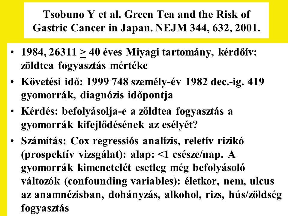 Tsobuno Y et al. Green Tea and the Risk of Gastric Cancer in Japan. NEJM 344, 632, 2001. 1984, 26311 > 40 éves Miyagi tartomány, kérdőív: zöldtea fogy