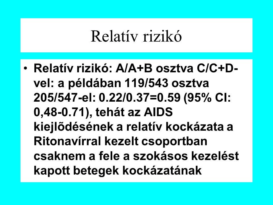 Relatív rizikó Relatív rizikó: A/A+B osztva C/C+D- vel: a példában 119/543 osztva 205/547-el: 0.22/0.37=0.59 (95% CI: 0,48-0.71), tehát az AIDS kiejlõdésének a relatív kockázata a Ritonavírral kezelt csoportban csaknem a fele a szokásos kezelést kapott betegek kockázatának
