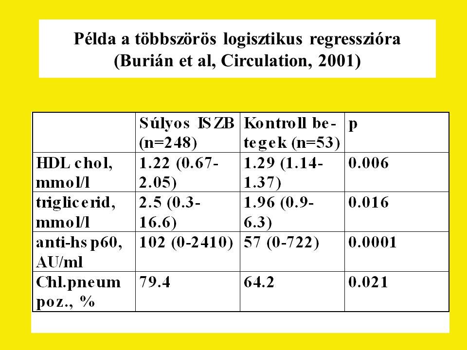 Példa a többszörös logisztikus regresszióra (Burián et al, Circulation, 2001)