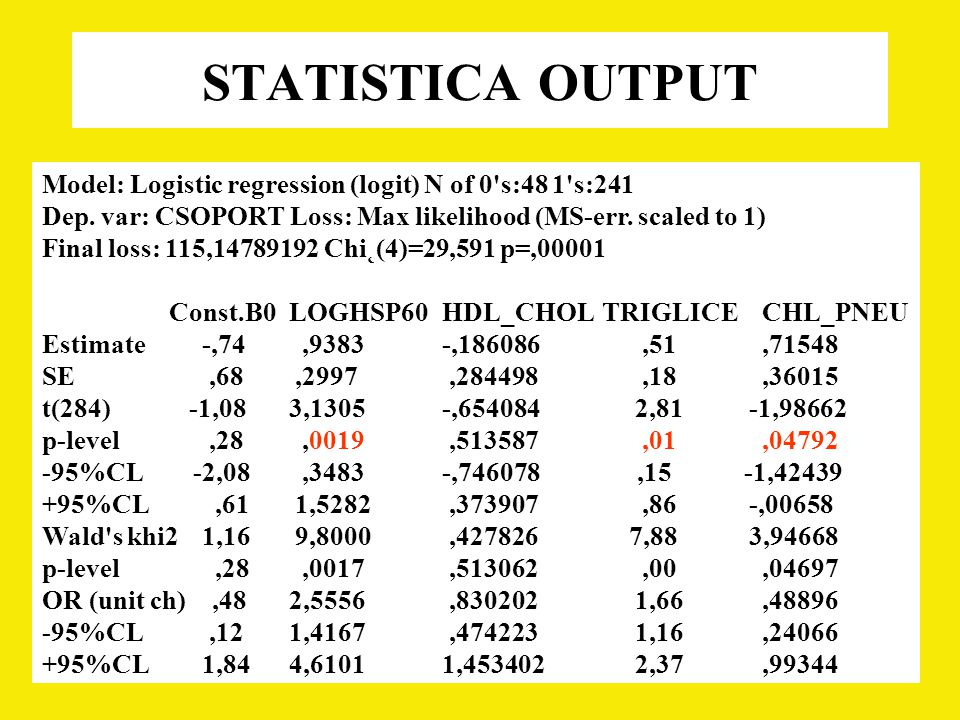 Model: Logistic regression (logit) N of 0's:48 1's:241 Dep. var: CSOPORT Loss: Max likelihood (MS-err. scaled to 1) Final loss: 115,14789192 Chi˛(4)=2