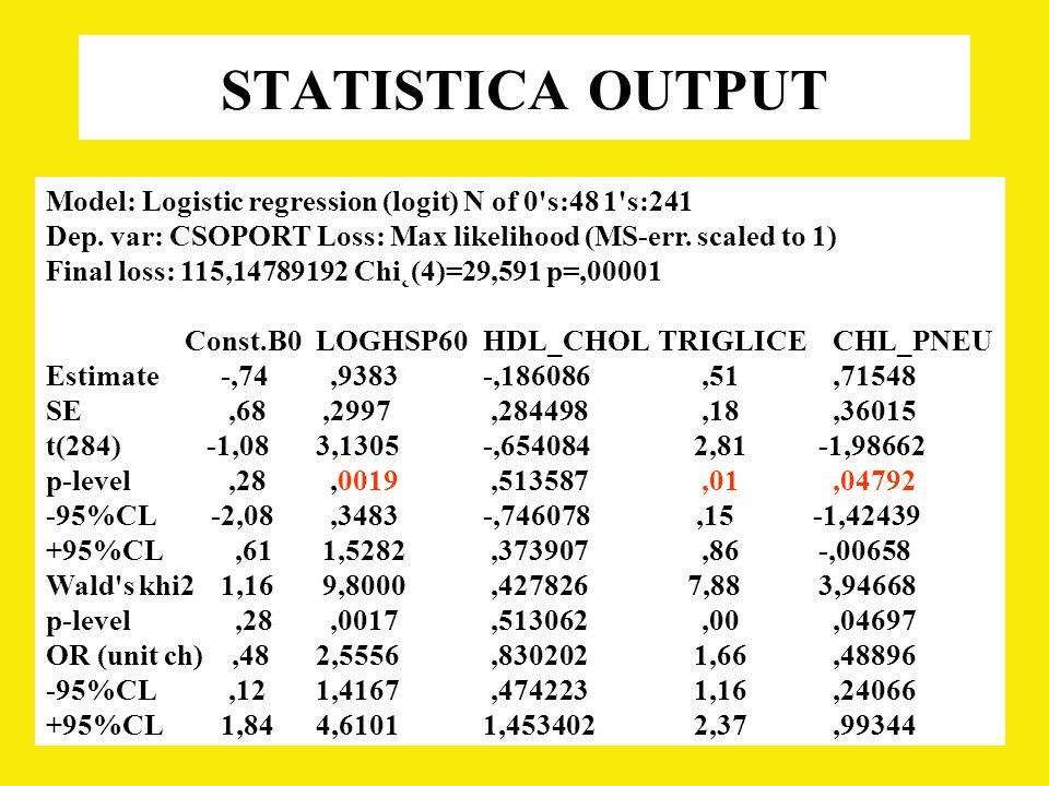 Model: Logistic regression (logit) N of 0 s:48 1 s:241 Dep.