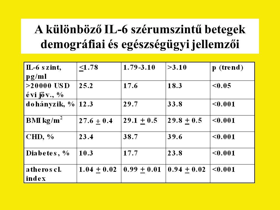 A különböző IL-6 szérumszintű betegek demográfiai és egészségügyi jellemzői