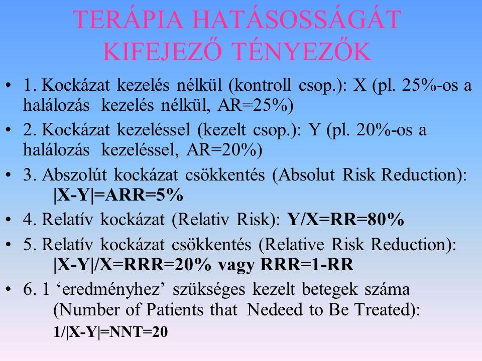 TERÁPIA HATÁSOSSÁGÁT KIFEJEZŐ TÉNYEZŐK 1. Kockázat kezelés nélkül (kontroll csop.): X (pl. 25%-os a halálozás kezelés nélkül, AR=25%) 2. Kockázat keze