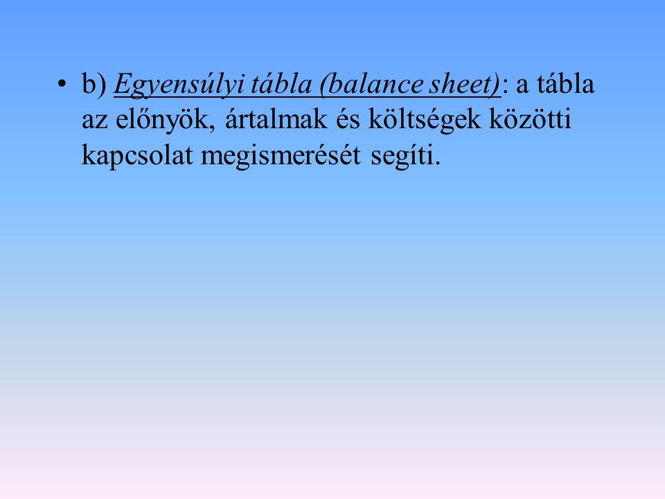 b) Egyensúlyi tábla (balance sheet): a tábla az előnyök, ártalmak és költségek közötti kapcsolat megismerését segíti.