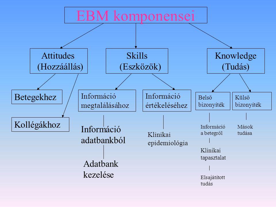 EBM komponensei Attitudes (Hozzáállás) Skills (Eszközök) Knowledge (Tudás) Betegekhez Kollégákhoz Információ megtalálásához Információ adatbankból Ada
