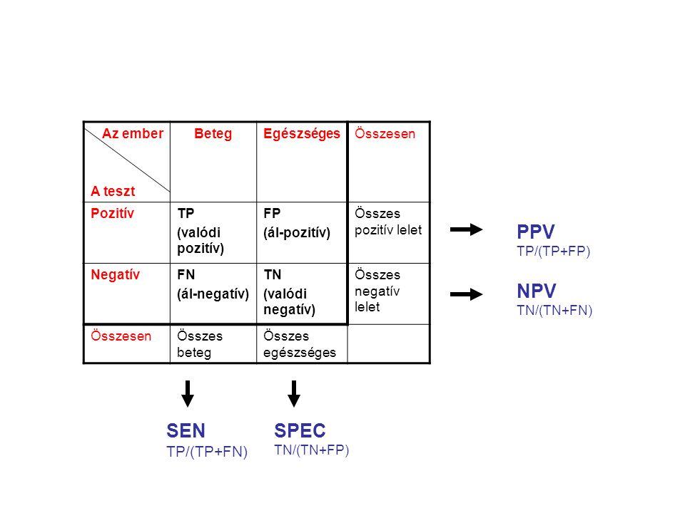 Az ember A teszt BetegEgészségesÖsszesen PozitívTP (valódi pozitív) FP (ál-pozitív) Összes pozitív lelet NegatívFN (ál-negatív) TN (valódi negatív) Ös