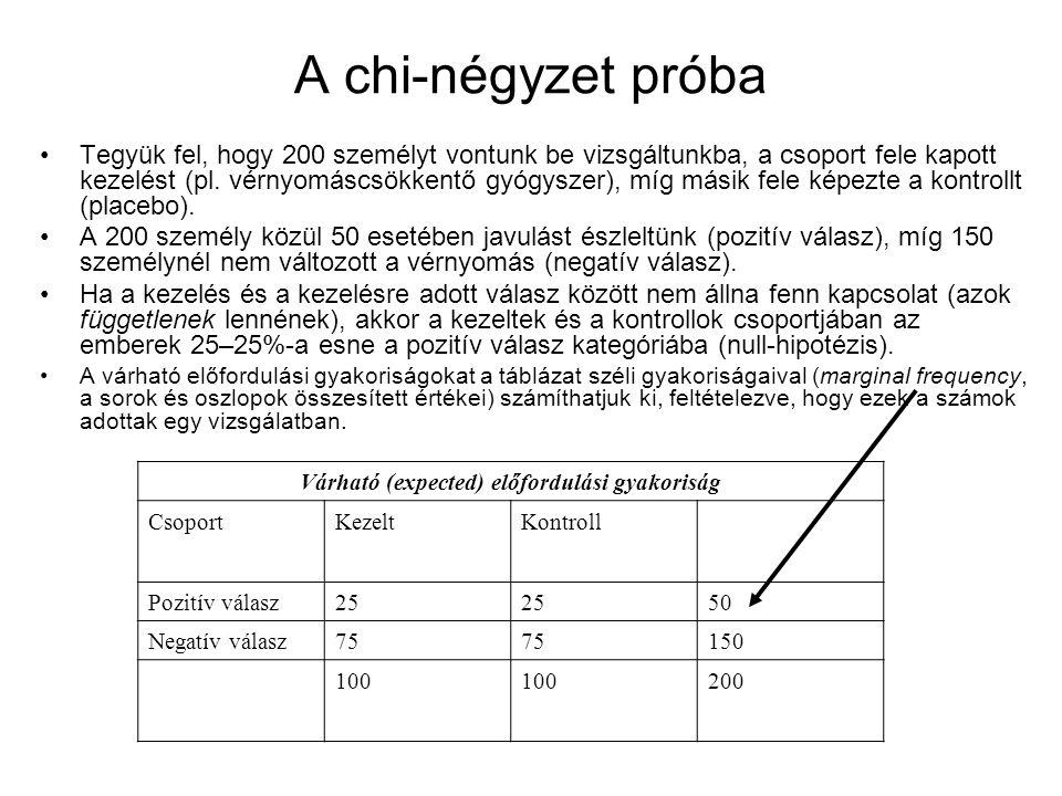 A chi-négyzet próba Tegyük fel, hogy 200 személyt vontunk be vizsgáltunkba, a csoport fele kapott kezelést (pl. vérnyomáscsökkentő gyógyszer), míg más