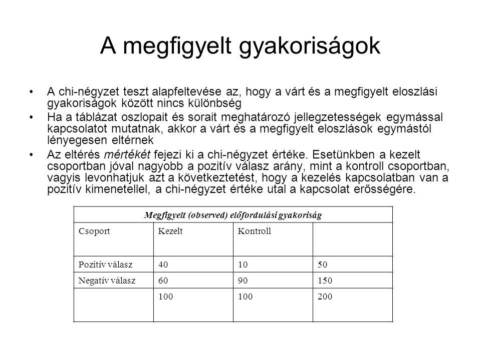 A példa számaival végzett chi-négyzet próba eredménye Chi-négyzet: Szabadsági fok: p-értéke: Egy- vagy kétoldalas a p.