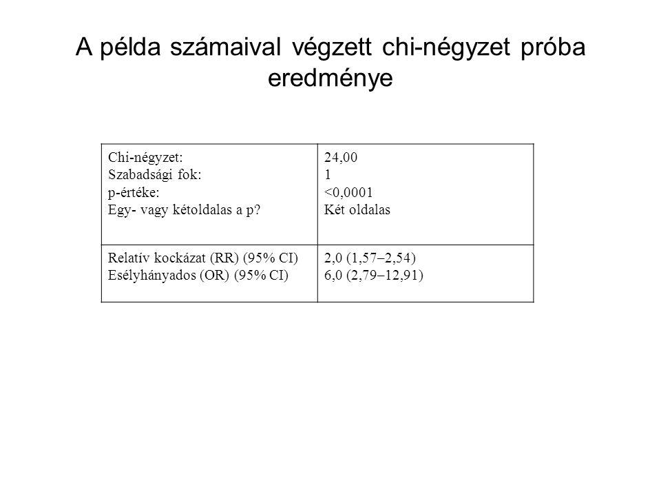 A példa számaival végzett chi-négyzet próba eredménye Chi-négyzet: Szabadsági fok: p-értéke: Egy- vagy kétoldalas a p? 24,00 1 <0,0001 Két oldalas Rel