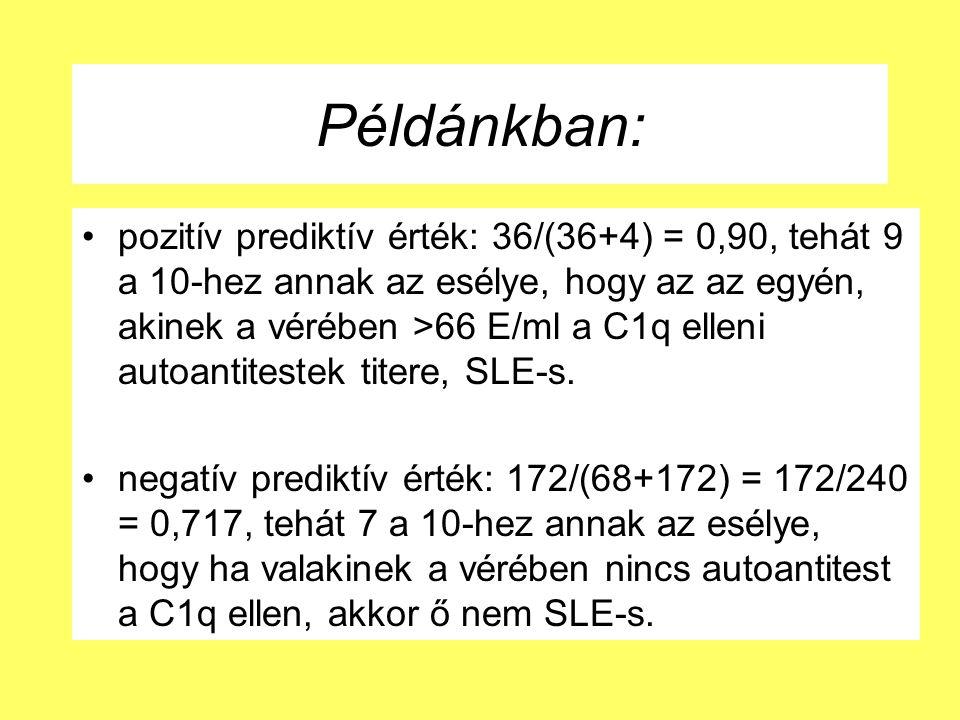 Példánkban: pozitív prediktív érték: 36/(36+4) = 0,90, tehát 9 a 10-hez annak az esélye, hogy az az egyén, akinek a vérében >66 E/ml a C1q elleni autoantitestek titere, SLE-s.