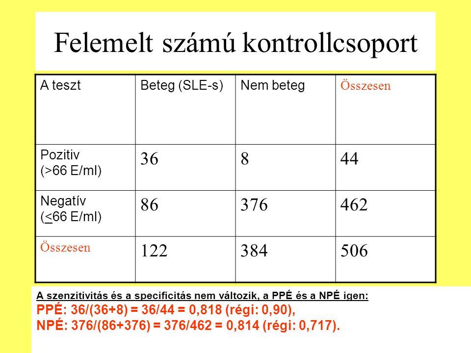 Felemelt számú kontrollcsoport A tesztBeteg (SLE-s)Nem beteg Összesen Pozitiv (>66 E/ml) 36844 Negatív (<66 E/ml) 86376462 Összesen 122384506 A szenzitivitás és a specificitás nem változik, a PPÉ és a NPÉ igen: PPÉ: 36/(36+8) = 36/44 = 0,818 (régi: 0,90), NPÉ: 376/(86+376) = 376/462 = 0,814 (régi: 0,717).