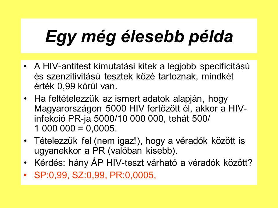 Egy még élesebb példa A HIV-antitest kimutatási kitek a legjobb specificitású és szenzitivitású tesztek közé tartoznak, mindkét érték 0,99 körül van.