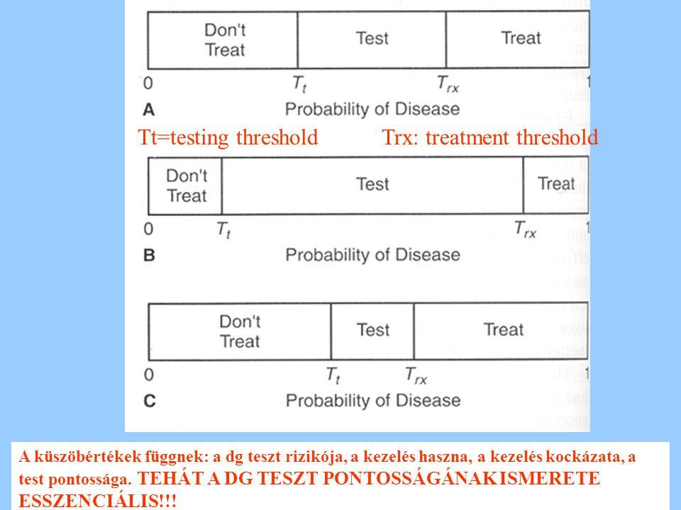 Tt=testing thresholdTrx: treatment threshold A küszöbértékek függnek: a dg teszt rizikója, a kezelés haszna, a kezelés kockázata, a test pontossága.