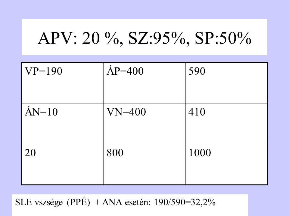 APV: 20 %, SZ:95%, SP:50% VP=190ÁP=400590 ÁN=10VN=400410 208001000 SLE vszsége (PPÉ) + ANA esetén: 190/590=32,2%