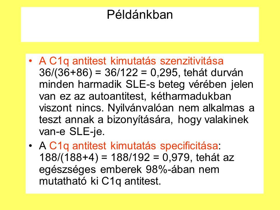 Példánkban A C1q antitest kimutatás szenzitivitása 36/(36+86) = 36/122 = 0,295, tehát durván minden harmadik SLE-s beteg vérében jelen van ez az autoantitest, kétharmadukban viszont nincs.