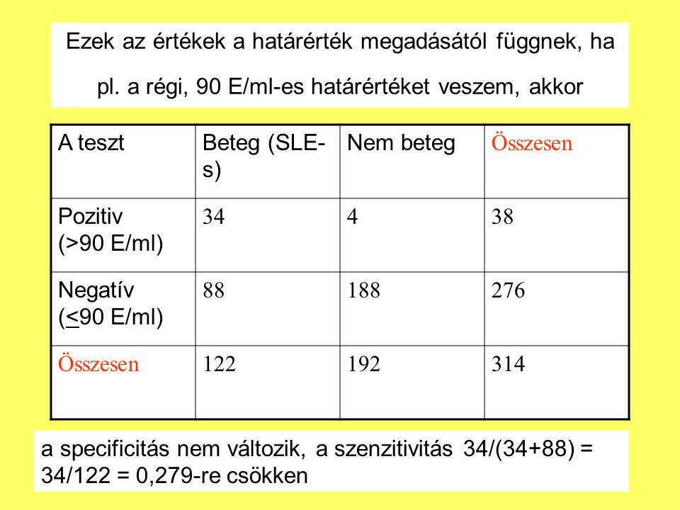 Ezek az értékek a határérték megadásától függnek, ha pl.