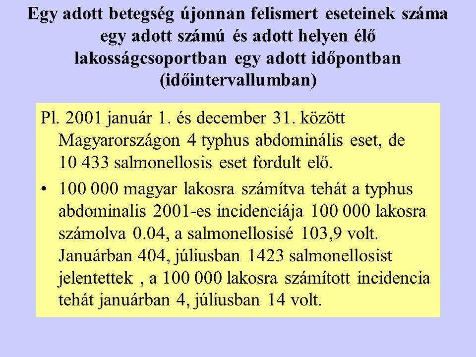 Egy adott betegség újonnan felismert eseteinek száma egy adott számú és adott helyen élő lakosságcsoportban egy adott időpontban (időintervallumban) P