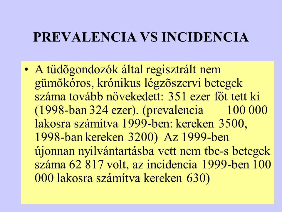 PREVALENCIA VS INCIDENCIA A tüdõgondozók által regisztrált nem gümõkóros, krónikus légzõszervi betegek száma tovább növekedett: 351 ezer főt tett ki (