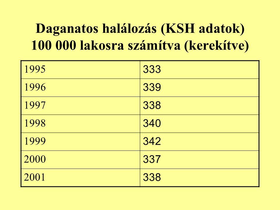 Daganatos halálozás (KSH adatok) 100 000 lakosra számítva (kerekítve) 1995 333 1996 339 1997 338 1998 340 1999 342 2000 337 2001 338