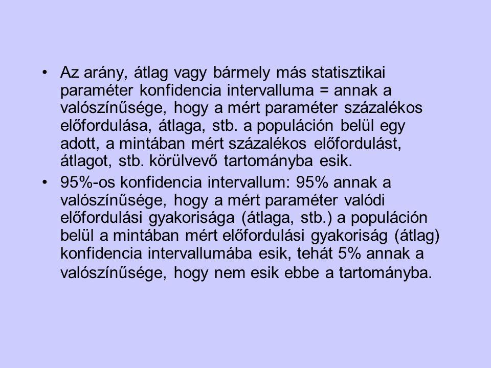 Az arány, átlag vagy bármely más statisztikai paraméter konfidencia intervalluma = annak a valószínűsége, hogy a mért paraméter százalékos előfordulás