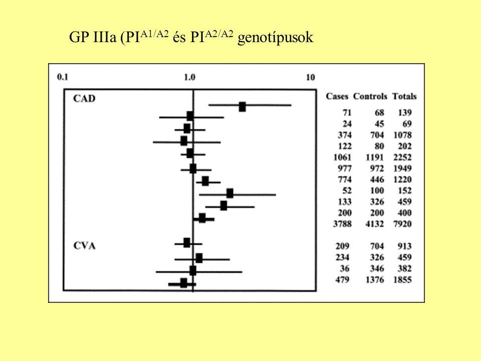 GP IIIa (PI A1/A2 és PI A2/A2 genotípusok