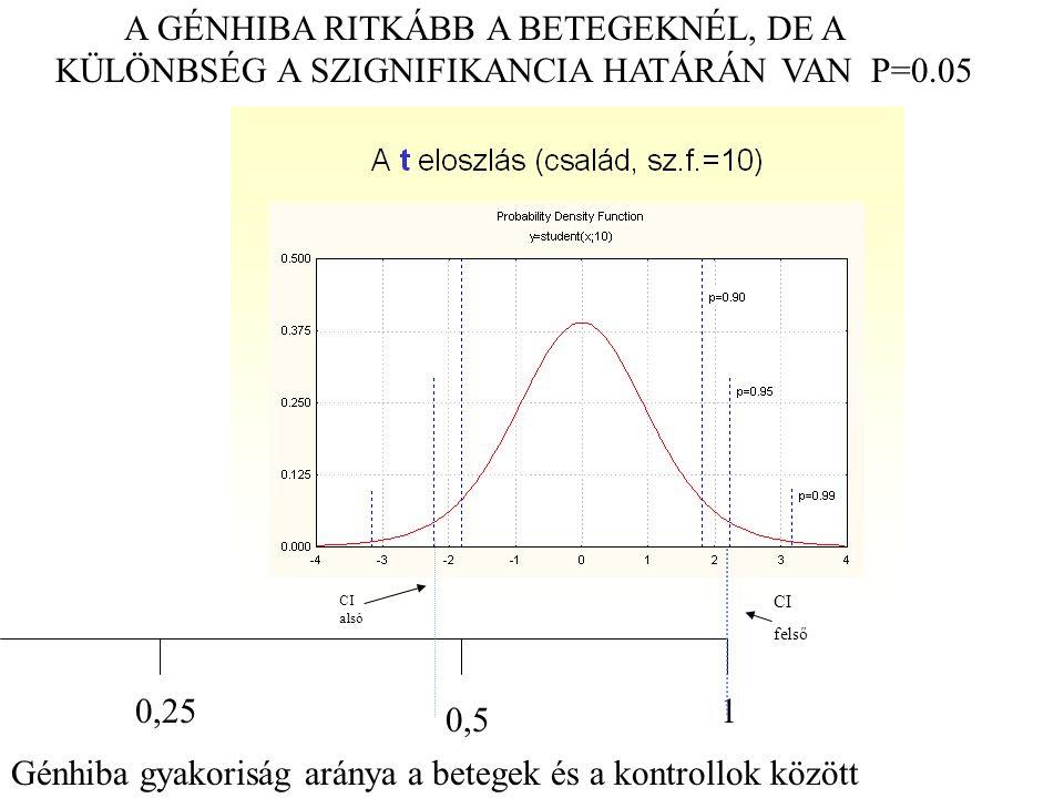 0,25 0,5 1 Génhiba gyakoriság aránya a betegek és a kontrollok között CI alsó CI felső A GÉNHIBA RITKÁBB A BETEGEKNÉL, DE A KÜLÖNBSÉG A SZIGNIFIKANCIA