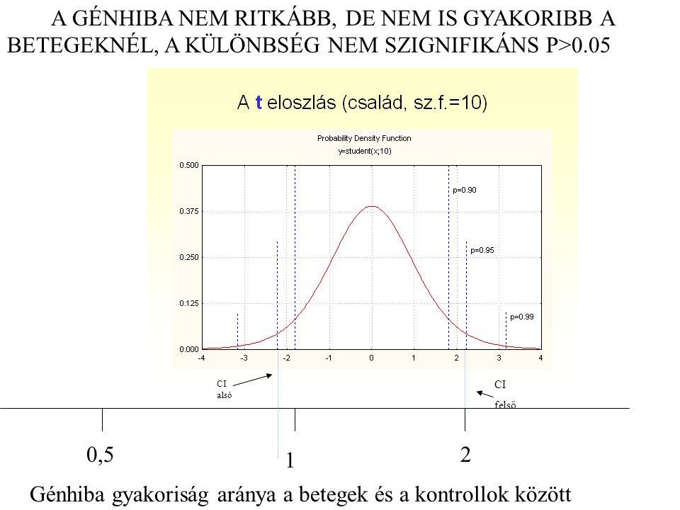 0,5 1 2 Génhiba gyakoriság aránya a betegek és a kontrollok között CI alsó CI felső A GÉNHIBA NEM RITKÁBB, DE NEM IS GYAKORIBB A BETEGEKNÉL, A KÜLÖNBS