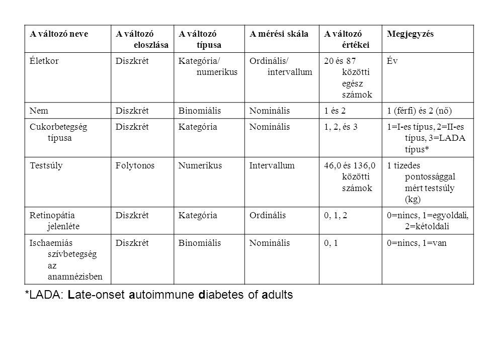 A változó neveA változó eloszlása A változó típusa A mérési skálaA változó értékei Megjegyzés ÉletkorDiszkrétKategória/ numerikus Ordinális/ intervallum 20 és 87 közötti egész számok Év NemDiszkrétBinomiálisNominális1 és 21 (férfi) és 2 (nő) Cukorbetegség típusa DiszkrétKategóriaNominális1, 2, és 31=I-es típus, 2=II-es típus, 3=LADA típus* TestsúlyFolytonosNumerikusIntervallum46,0 és 136,0 közötti számok 1 tizedes pontossággal mért testsúly (kg) Retinopátia jelenléte DiszkrétKategóriaOrdinális0, 1, 20=nincs, 1=egyoldali, 2=kétoldali Ischaemiás szívbetegség az anamnézisben DiszkrétBinomiálisNominális0, 10=nincs, 1=van *LADA: Late-onset autoimmune diabetes of adults