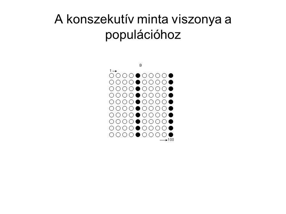 A konszekutív minta viszonya a populációhoz
