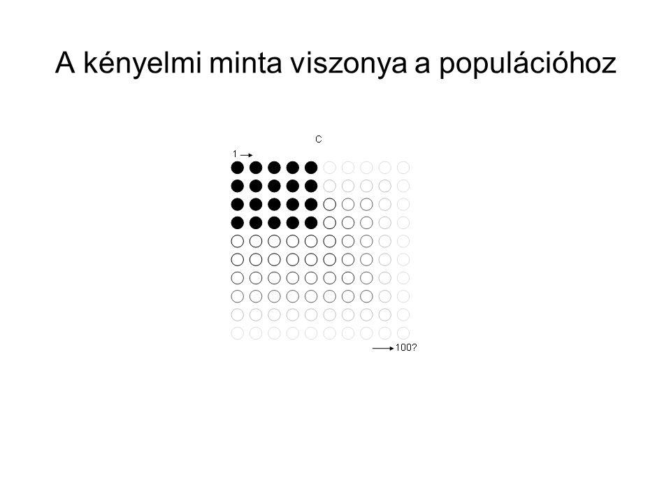 A kényelmi minta viszonya a populációhoz