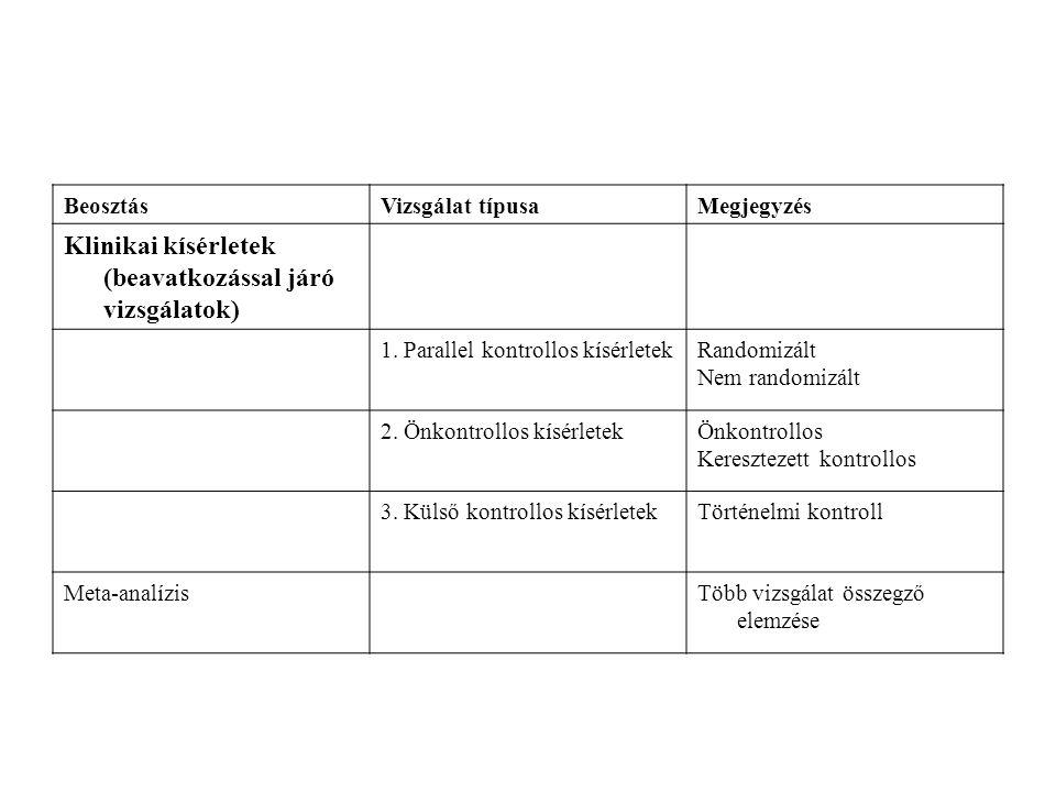 BeosztásVizsgálat típusaMegjegyzés Klinikai kísérletek (beavatkozással járó vizsgálatok) 1.