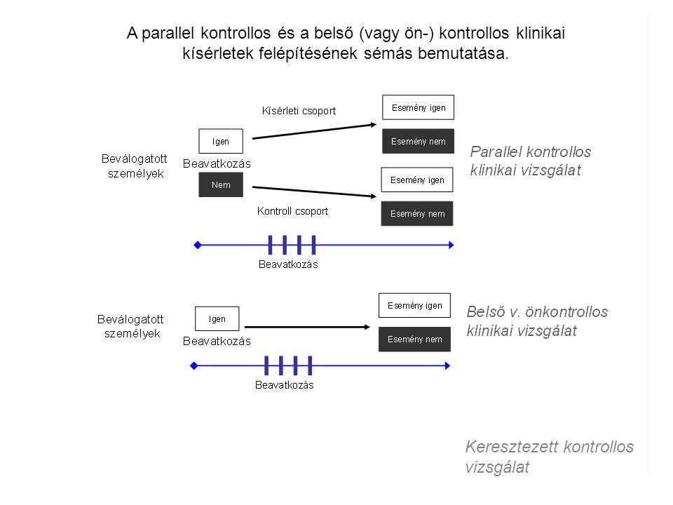 A parallel kontrollos és a belső (vagy ön-) kontrollos klinikai kísérletek felépítésének sémás bemutatása.