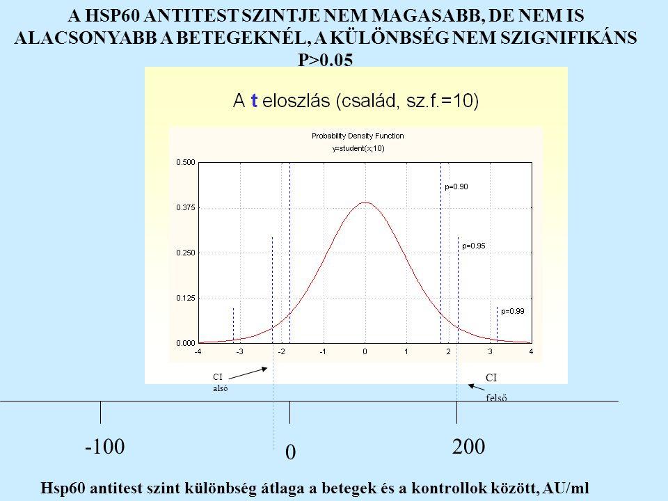 -100 0 200 Hsp60 antitest szint különbség átlaga a betegek és a kontrollok között, AU/ml CI alsó CI felső A HSP60 ANTITEST SZINTJE NEM MAGASABB, DE NE