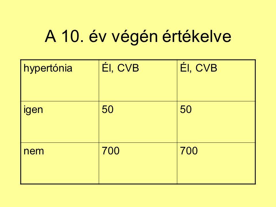A 10. év végén értékelve hypertóniaÉl, CVB igen50 nem700