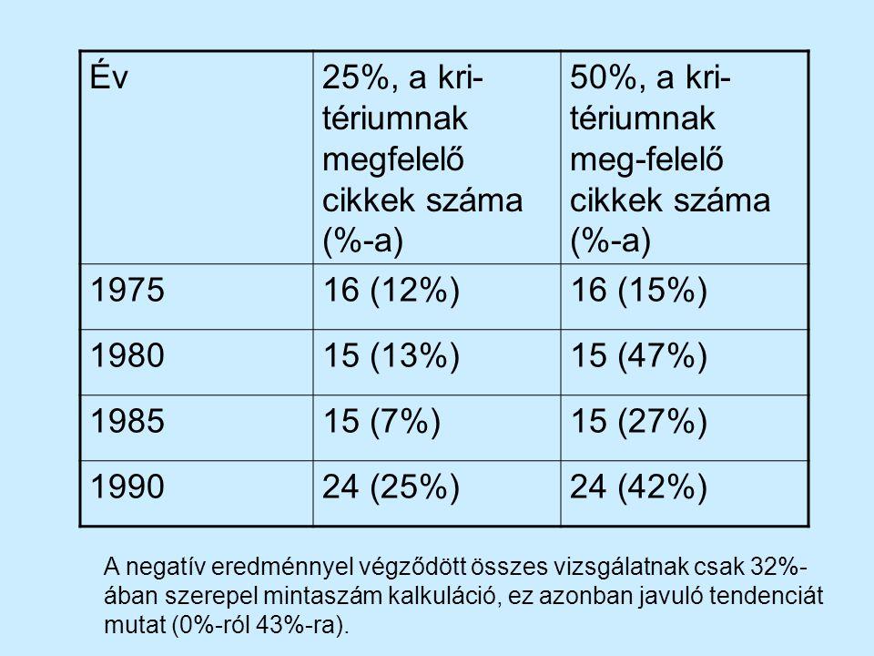 Év25%, a kri- tériumnak megfelelő cikkek száma (%-a) 50%, a kri- tériumnak meg-felelő cikkek száma (%-a) 197516 (12%)16 (15%) 198015 (13%)15 (47%) 198