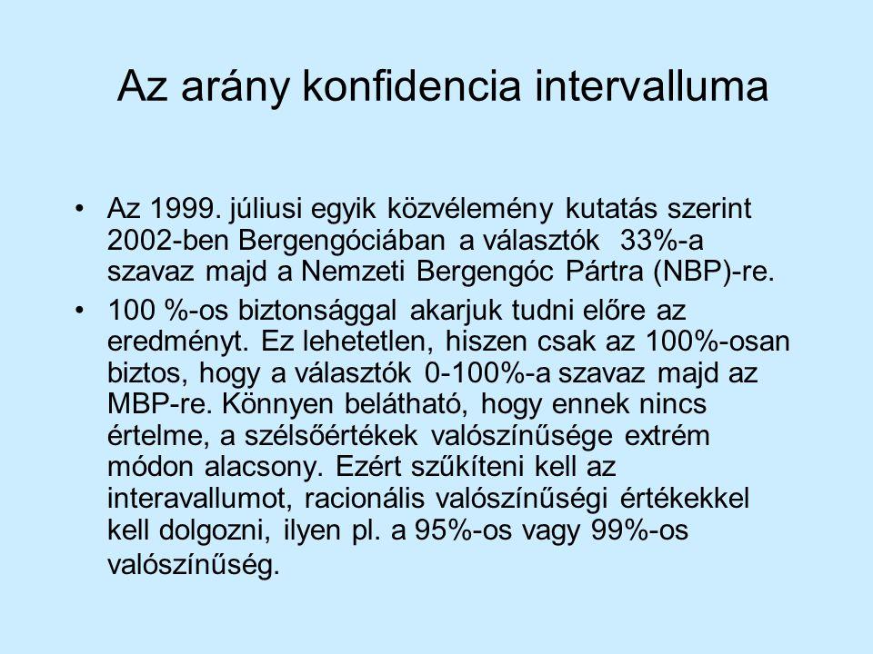 Az arány konfidencia intervalluma Az 1999. júliusi egyik közvélemény kutatás szerint 2002-ben Bergengóciában a választók 33%-a szavaz majd a Nemzeti B