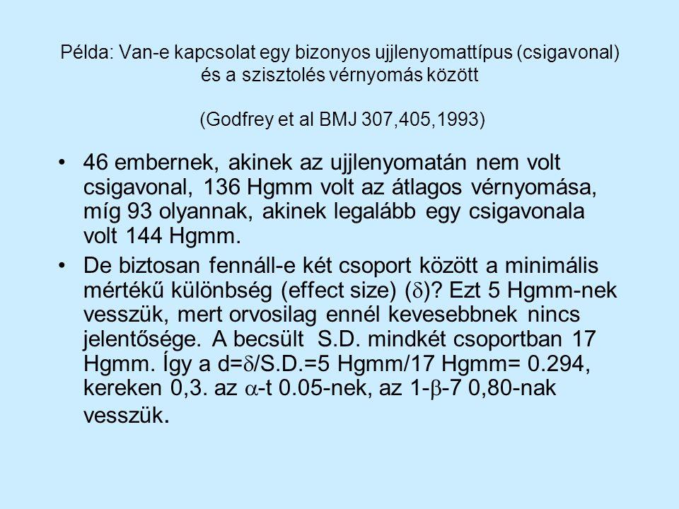 Példa: Van-e kapcsolat egy bizonyos ujjlenyomattípus (csigavonal) és a szisztolés vérnyomás között (Godfrey et al BMJ 307,405,1993) 46 embernek, akine
