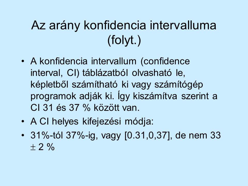 Az arány konfidencia intervalluma (folyt.) A konfidencia intervallum (confidence interval, CI) táblázatból olvasható le, képletből számítható ki vagy