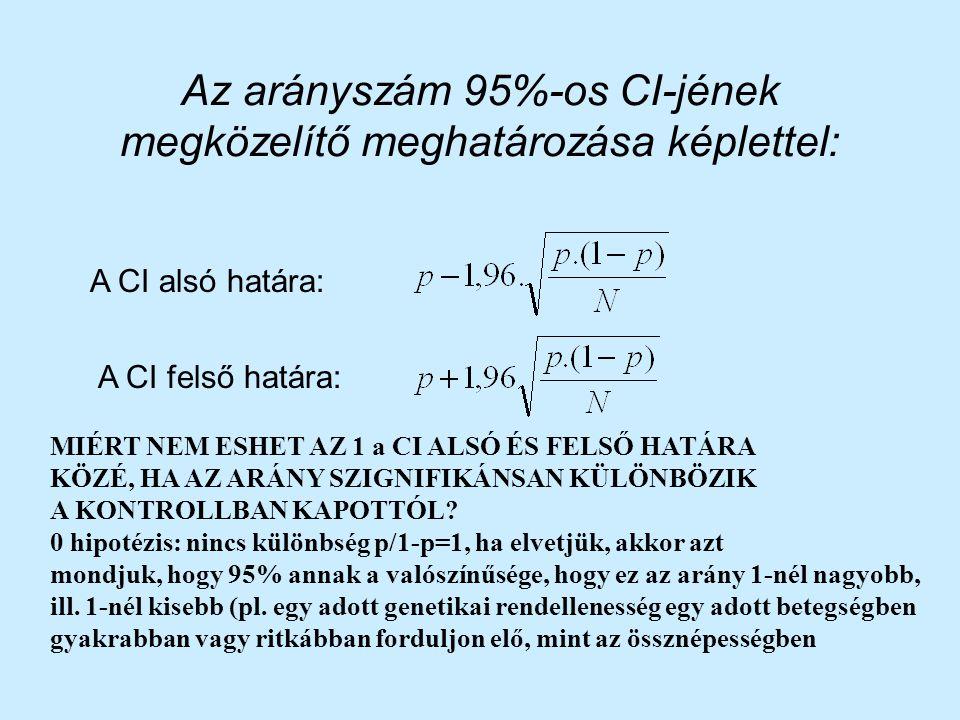 Év25%, a kri- tériumnak megfelelő cikkek száma (%-a) 50%, a kri- tériumnak meg-felelő cikkek száma (%-a) 197516 (12%)16 (15%) 198015 (13%)15 (47%) 198515 (7%)15 (27%) 199024 (25%)24 (42%) A negatív eredménnyel végződött összes vizsgálatnak csak 32%- ában szerepel mintaszám kalkuláció, ez azonban javuló tendenciát mutat (0%-ról 43%-ra).