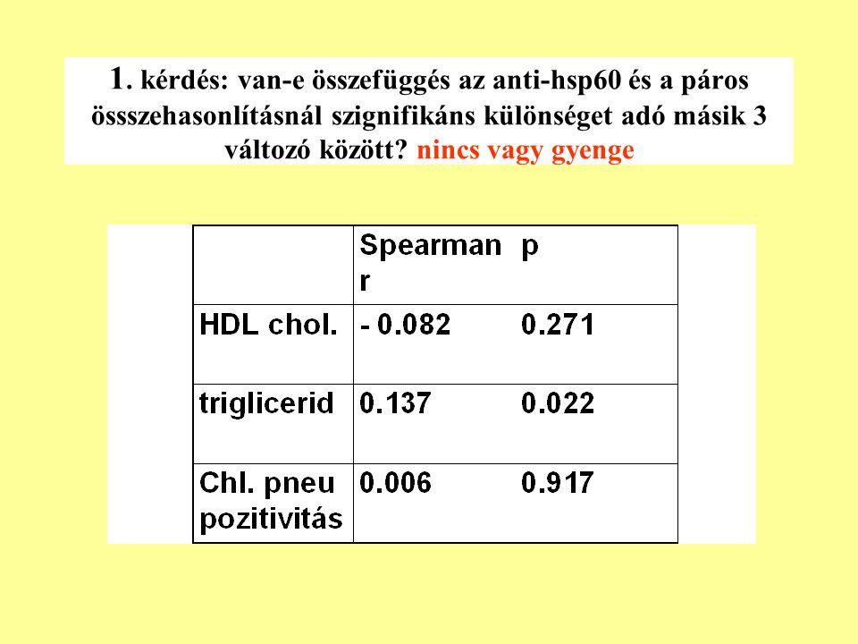 1. kérdés: van-e összefüggés az anti-hsp60 és a páros össszehasonlításnál szignifikáns különséget adó másik 3 változó között? nincs vagy gyenge