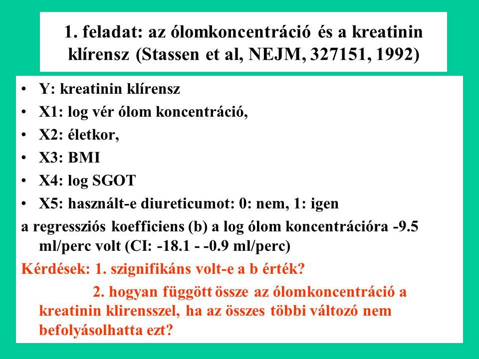 1. feladat: az ólomkoncentráció és a kreatinin klírensz (Stassen et al, NEJM, 327151, 1992) Y: kreatinin klírensz X1: log vér ólom koncentráció, X2: é