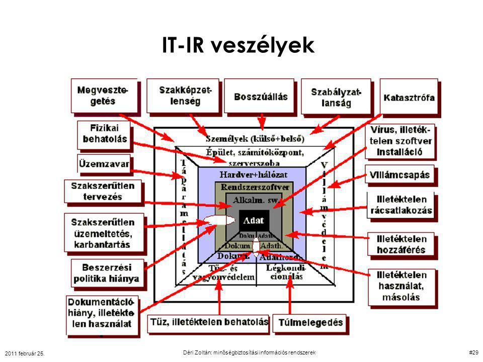 IT-IR veszélyek 2011 február 25. Déri Zoltán: minőségbiztosítási információs rendszerek#29