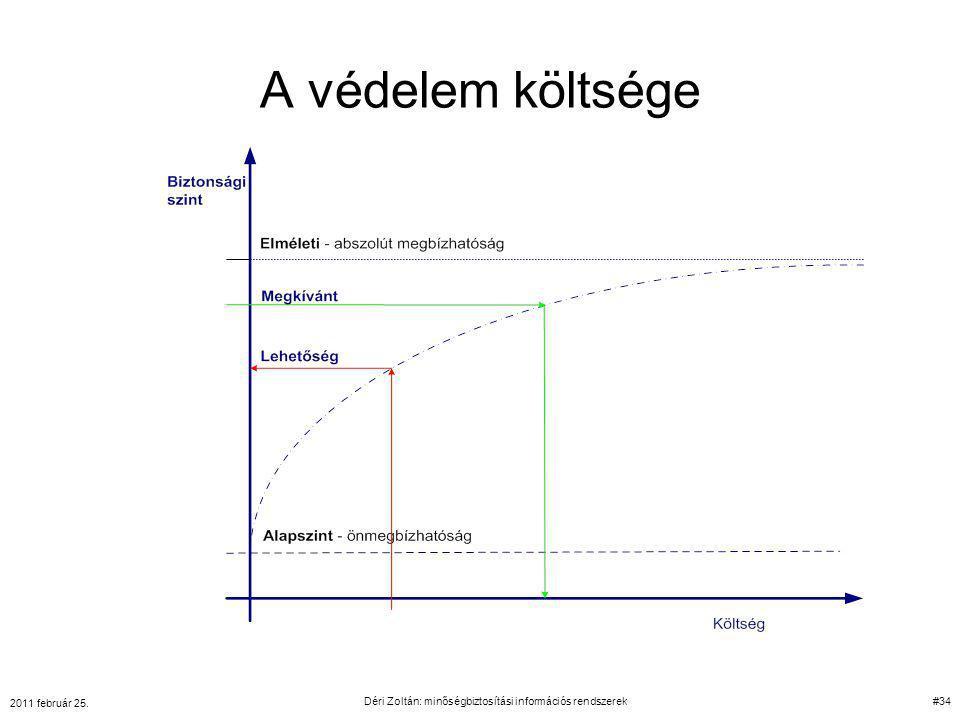 A védelem költsége 2011 február 25. Déri Zoltán: minőségbiztosítási információs rendszerek#34