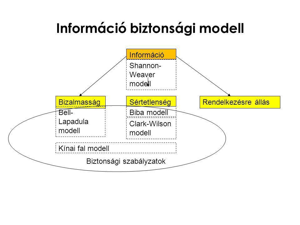 Információ biztonsági modell Információ BizalmasságSértetlenségRendelkezésre állás Shannon- Weaver modell Bell- Lapadula modell Biba modell Clark-Wils