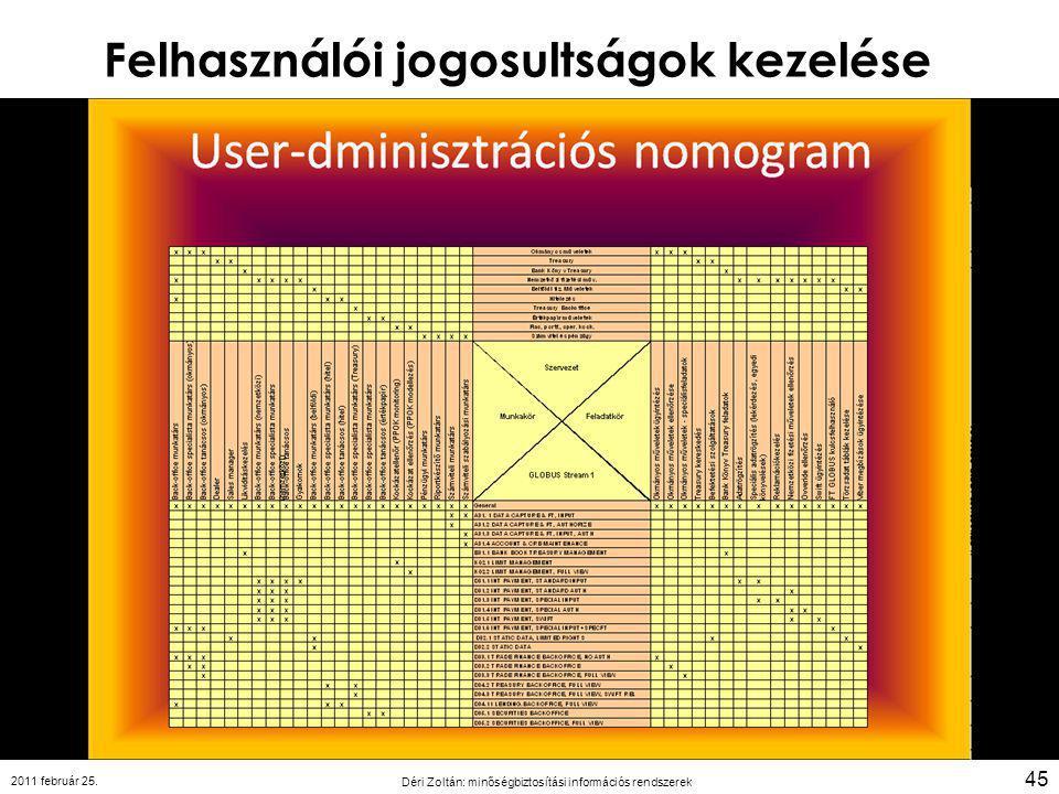 Felhasználói jogosultságok kezelése 2011 február 25. Déri Zoltán: minőségbiztosítási információs rendszerek 45