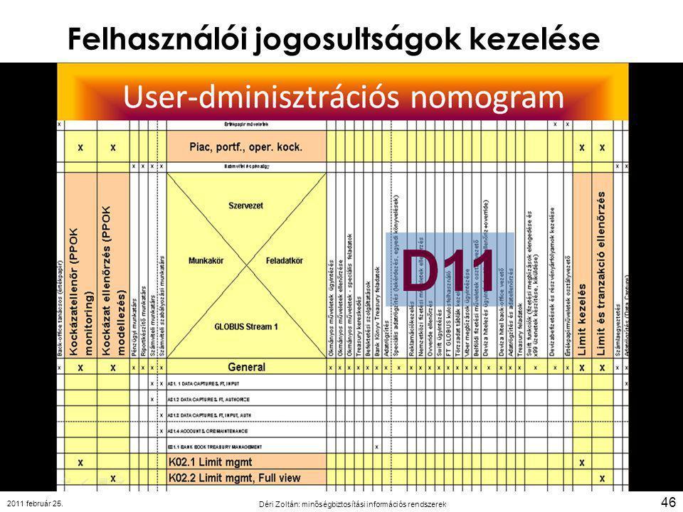Felhasználói jogosultságok kezelése 2011 február 25. Déri Zoltán: minőségbiztosítási információs rendszerek 46