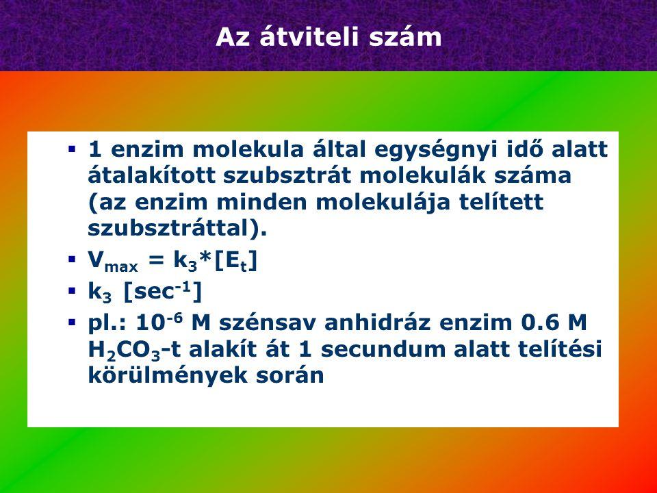 Vegyes gátlás K M nő V max csökken 1/[S] 1/v Kontroll I1